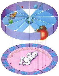 Doğum Haritası Yıldız Haritası Horoskop